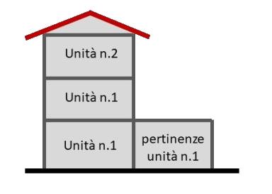 Schema caso pratico 1