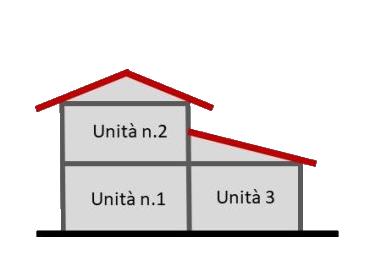 Schema caso pratico 2