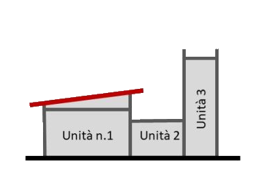 Schema caso pratico 3
